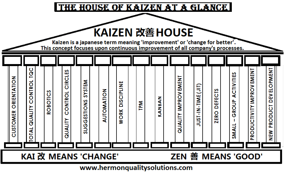 An overview of Kaizen principles that can be applicable in an